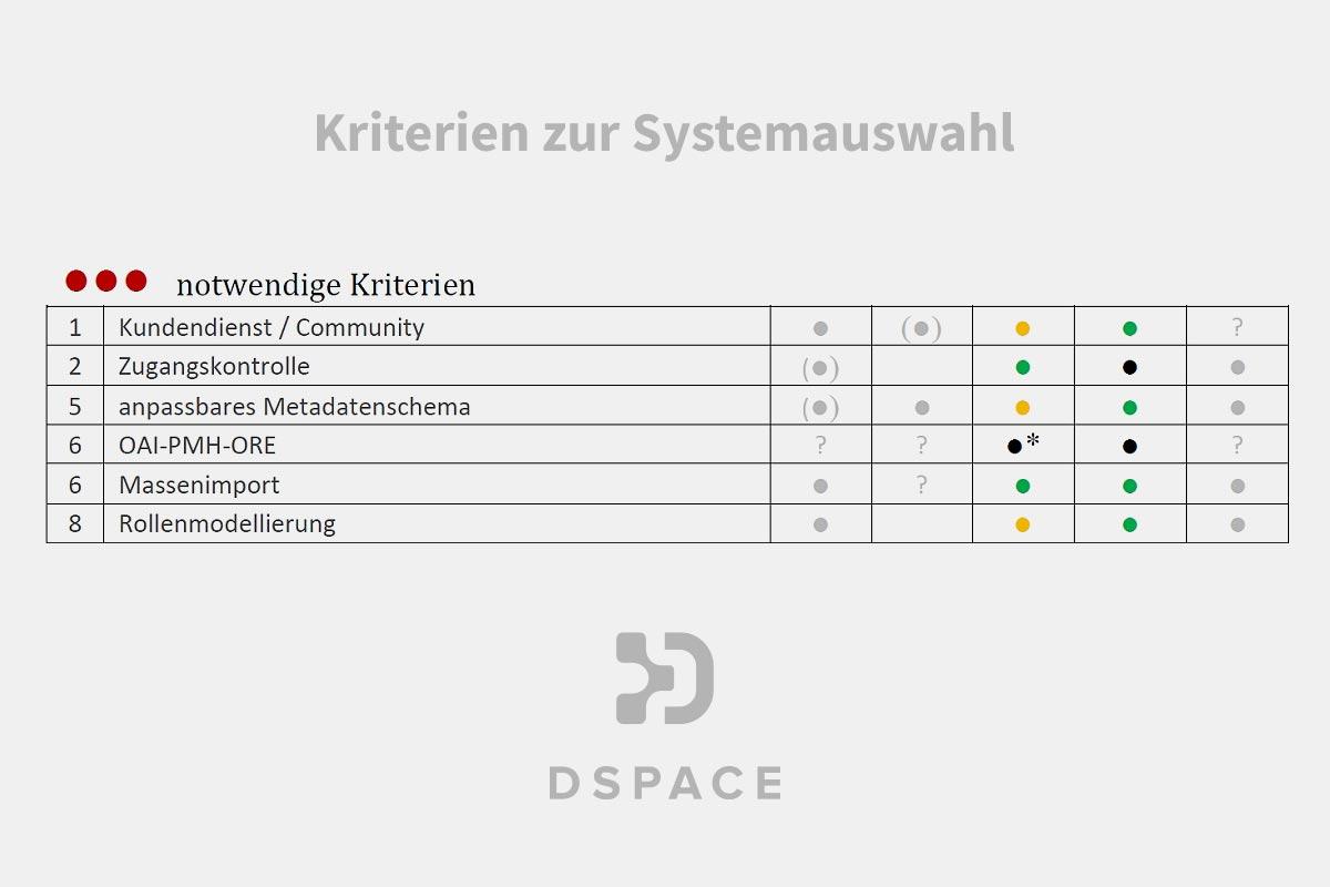 DSpace –Kriterien zur Systemauswahl